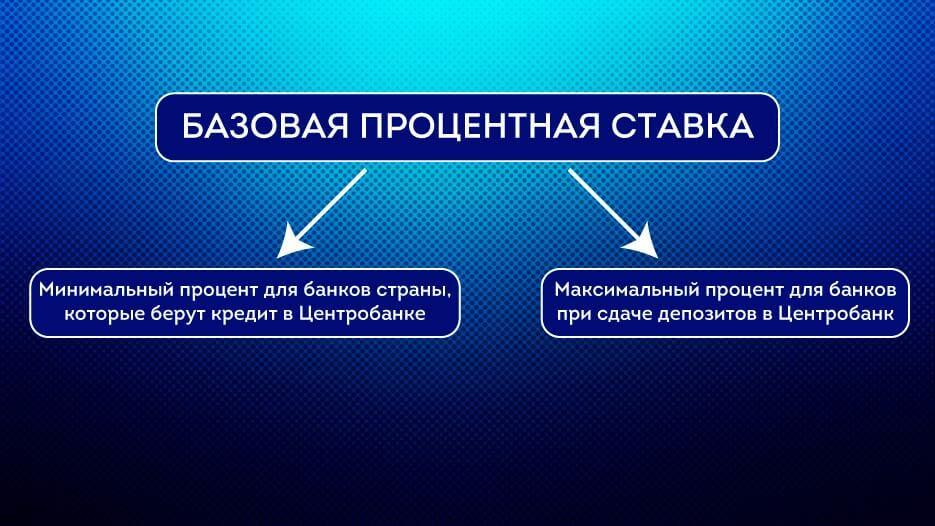 bazovaya-procentnaya-stavka
