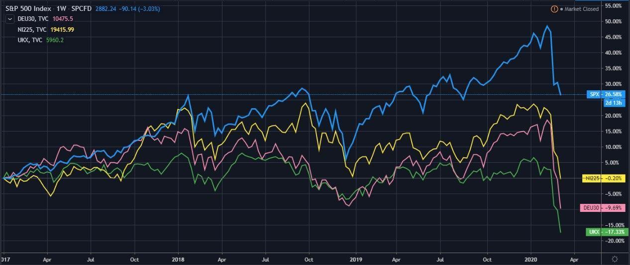 padenie-mirovih-indexov