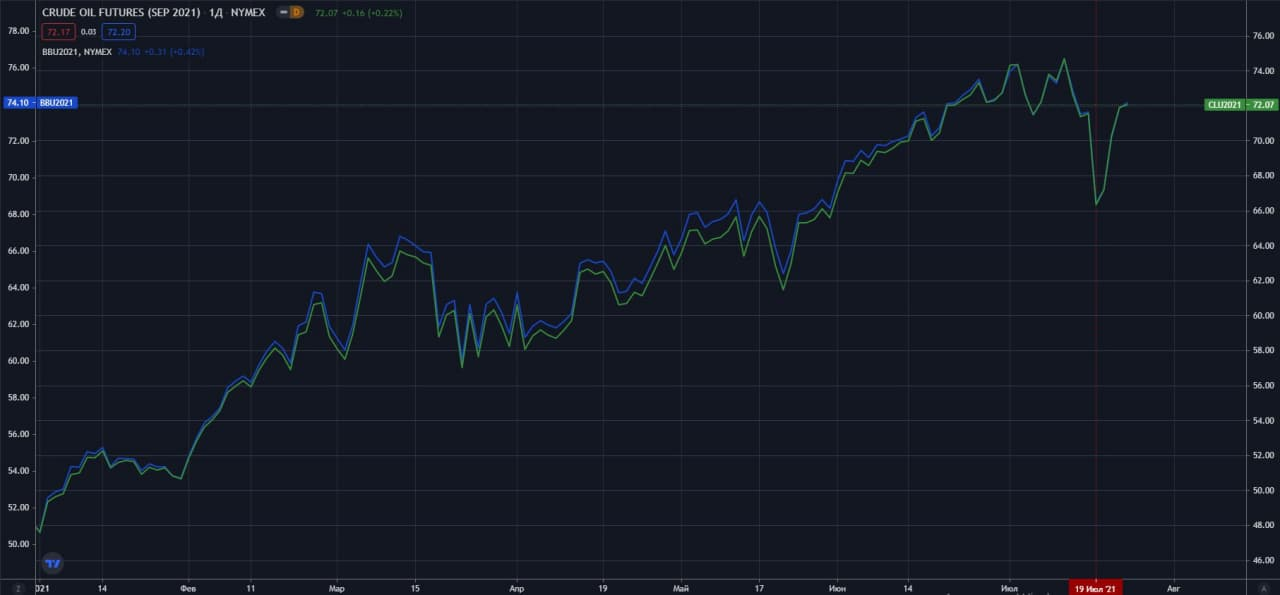 sentyabrskie-fyuchersi-na-neft-WTI-Brent-NYMEX