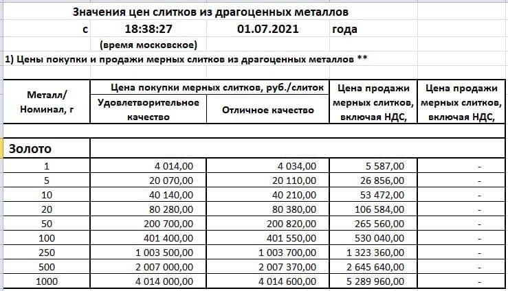 sena-pokupki-prodaji-slitkov-v-sberbanke